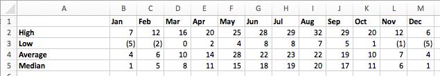 VLOOKUP cả dòng và cột - Data Table.1