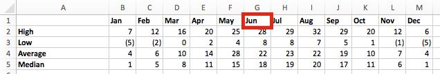 VLOOKUP cả dòng và cột - Data Table.2