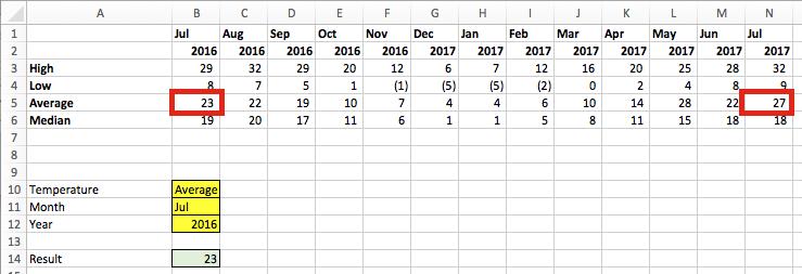 VLOOKUP cả dòng và cột - Data Table.4