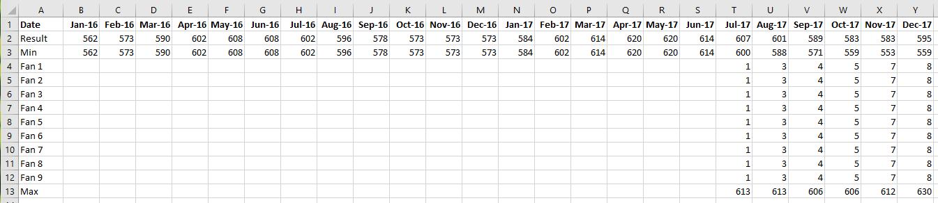 Đồ thị quạt - Chart Data