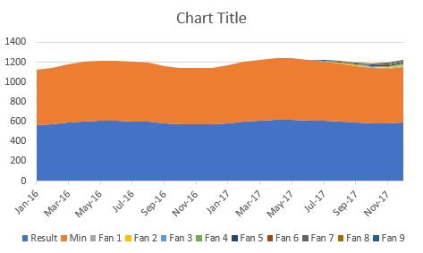 Đồ thị quạt - Chart
