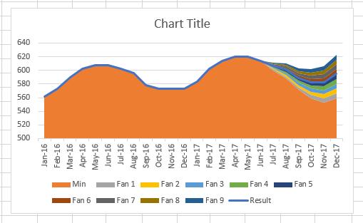 Đồ thị quạt - Chart.2