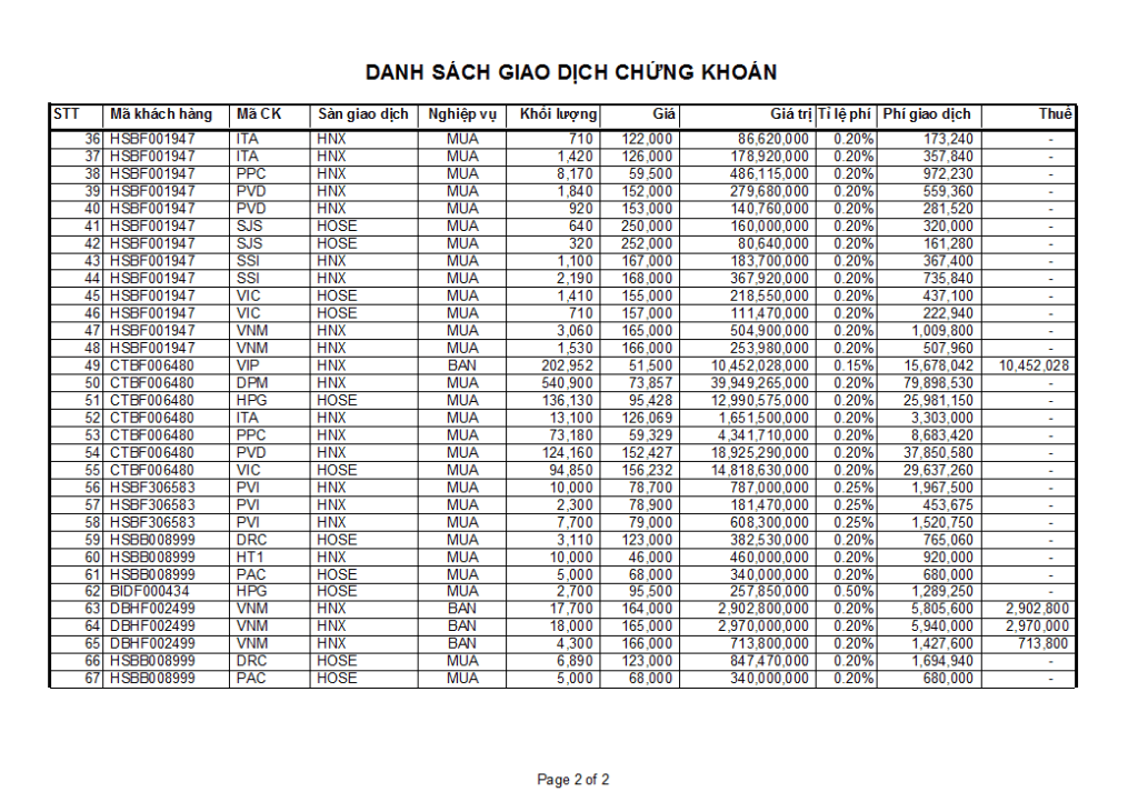 in ấn trong Excel - Kết quả