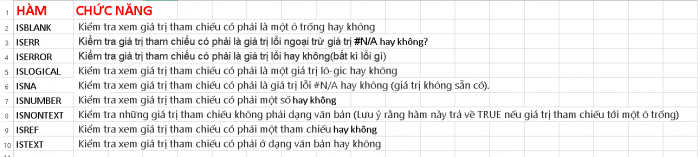 Hàm IS trong Excel
